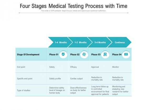 Four Stages Medical Testing Process With Time Ppt PowerPoint Presentation File Styles PDF
