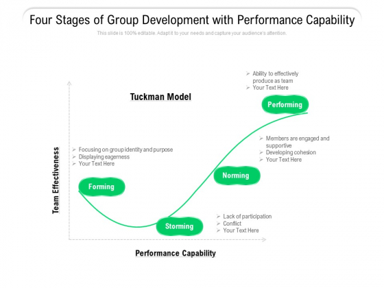 Four Stages Of Group Development With Performance Capability Ppt PowerPoint Presentation Portfolio Guidelines PDF