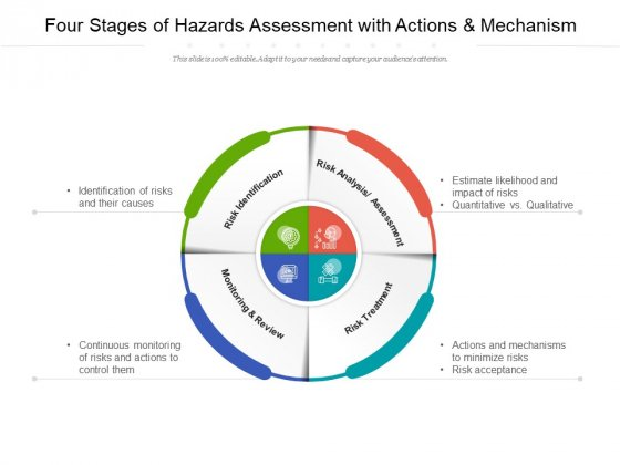 Four Stages Of Hazards Assessment With Actions And Mechanism Ppt PowerPoint Presentation Professional Graphics Download
