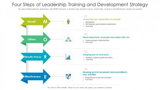 Four Steps Of Leadership Training And Development Strategy Ppt PowerPoint Presentation Gallery Outline PDF