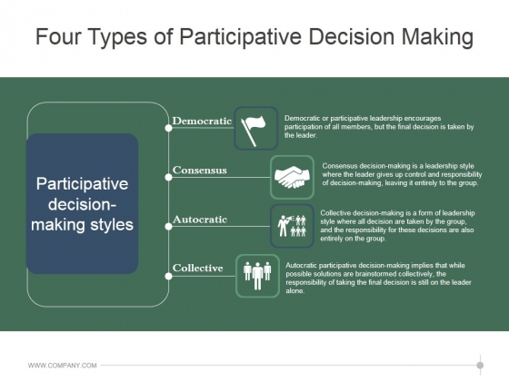 Four Types Of Participative Decision Making Ppt PowerPoint Presentation Rules