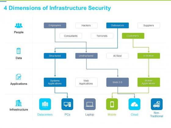 Framework Administration 4 Dimensions Of Infrastructure Security Ppt Infographic Template Slide Download PDF