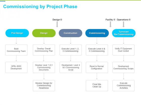 Framework Administration Commissioning By Project Phase Ppt Styles Icons PDF
