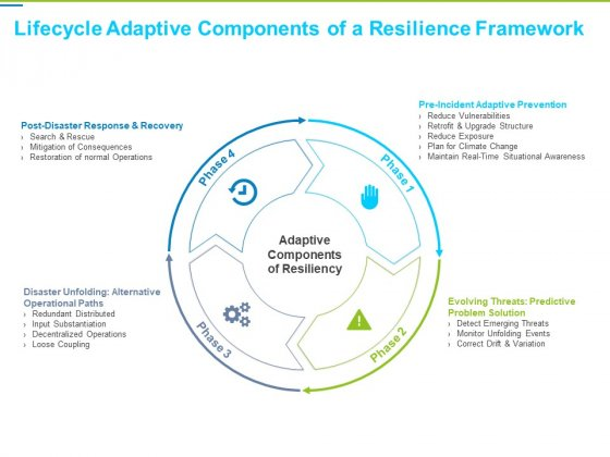 Framework Administration Lifecycle Adaptive Components Of A Resilience Framework Ideas PDF