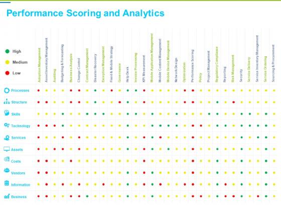 Framework Administration Performance Scoring And Analytics Ppt Gallery Slide Portrait PDF