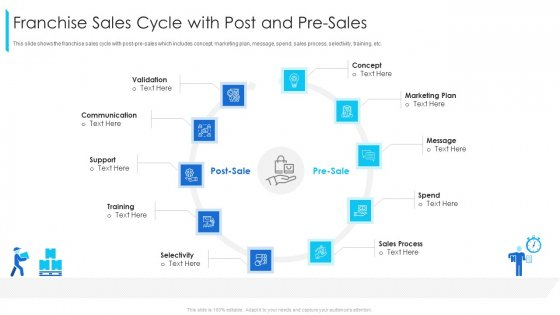 Franchise Sales Cycle With Post And Pre Sales Ppt Portfolio Background Image PDF
