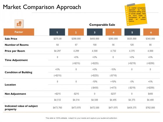 Freehold Property Business Plan Market Comparison Approach Ppt Model Slide Portrait