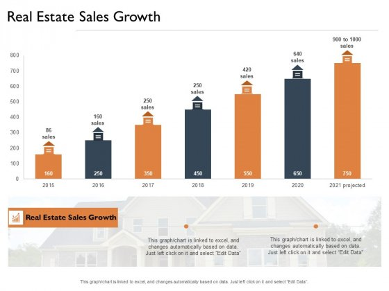 Freehold Property Business Plan Real Estate Sales Growth Ppt Show Information PDF