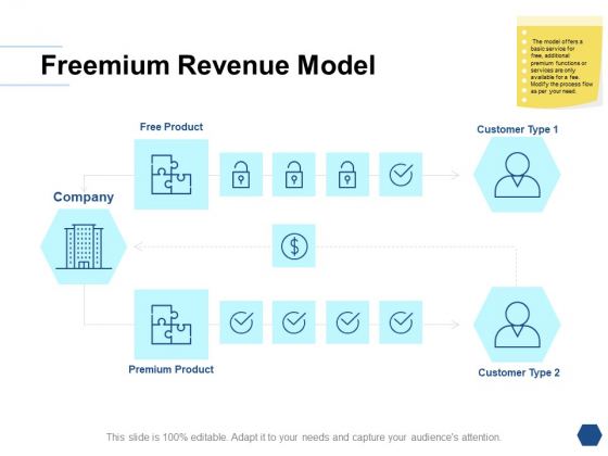 Freemium Revenue Model Ppt PowerPoint Presentation Gallery Clipart