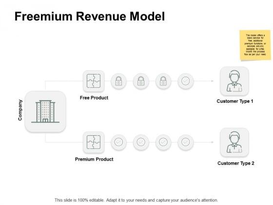 Freemium Revenue Model Ppt PowerPoint Presentation Icon Template