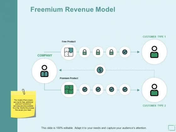 Freemium Revenue Model Ppt PowerPoint Presentation