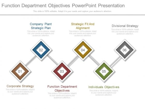 Function Department Objectives Powerpoint Presentation