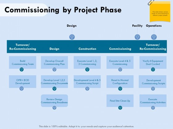 Functional Analysis Of Business Operations Commissioning By Project Phase Ppt Model Example PDF