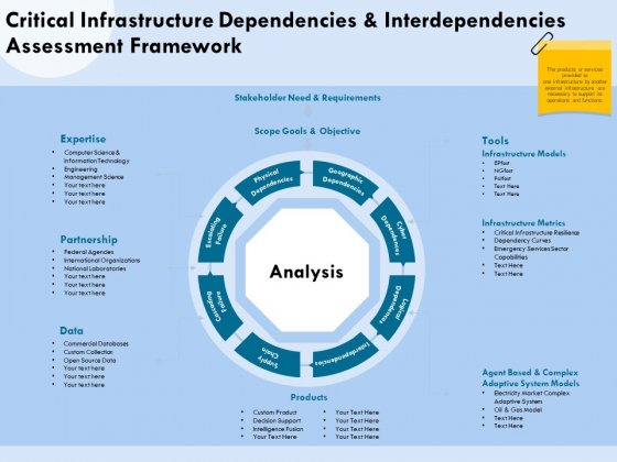Functional Analysis Of Business Operations Critical Infrastructure Dependencies And Interdependencies Rules PDF