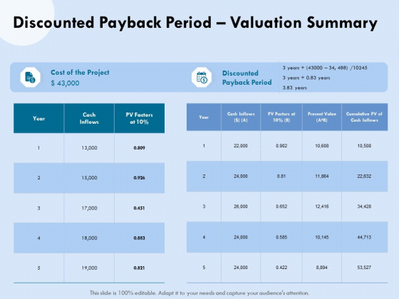 Functional Analysis Of Business Operations Discounted Payback Period Valuation Summary Themes PDF