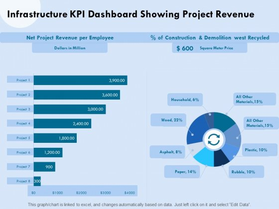 Functional Analysis Of Business Operations Infrastructure KPI Dashboard Showing Project Revenue Clipart PDF