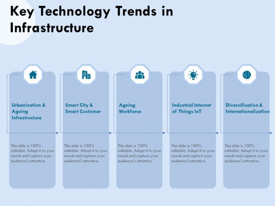 Functional Analysis Of Business Operations Key Technology Trends In Infrastructure Demonstration PDF