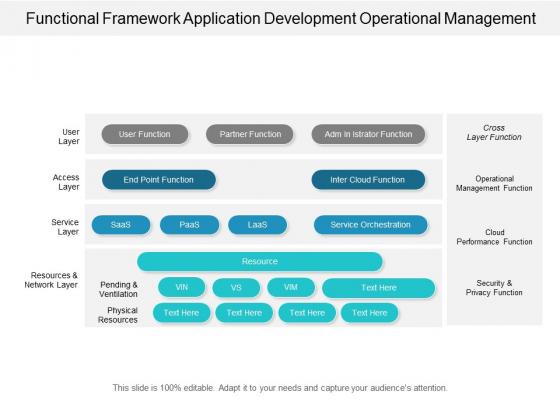 Functional Framework Application Development Operational Management Ppt Powerpoint Presentation Styles Icon