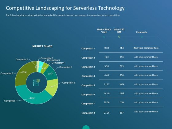 Functioning Of Serverless Computing Competitive Landscaping For Serverless Technology Ppt Visual Aids Backgrounds PDF
