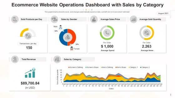 Functions_Dashboard_Performance_Revenue_Ppt_PowerPoint_Presentation_Complete_Deck_With_Slides_Slide_3