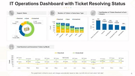 Functions_Dashboard_Performance_Revenue_Ppt_PowerPoint_Presentation_Complete_Deck_With_Slides_Slide_6