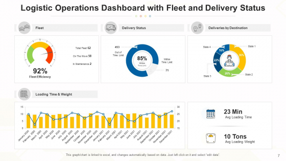 Functions_Dashboard_Performance_Revenue_Ppt_PowerPoint_Presentation_Complete_Deck_With_Slides_Slide_7
