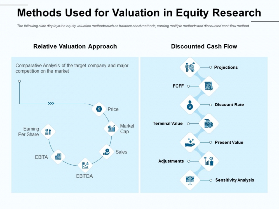 Fund Investment Advisory Statement Methods Used For Valuation In Equity Research Brochure PDF