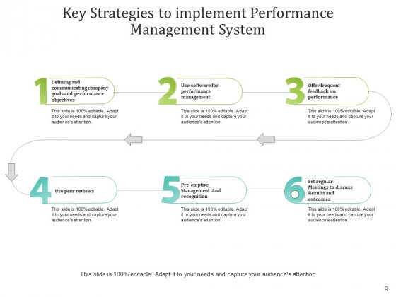 Fundamental_Tactics_Performance_Management_Ppt_PowerPoint_Presentation_Complete_Deck_Slide_9