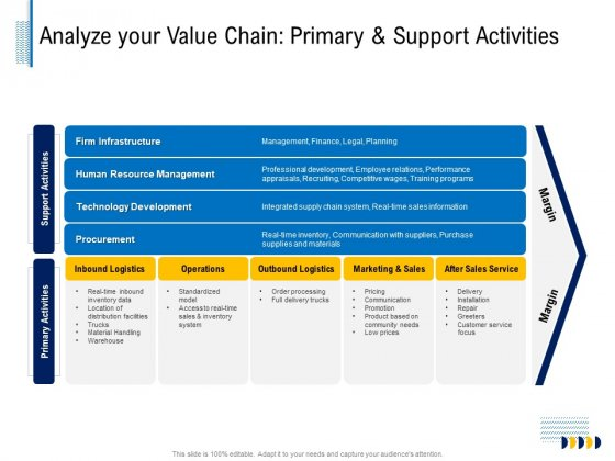 Fundamentals Of Business Organization Analyze Your Value Chain Primary And Support Activities Demonstration PDF
