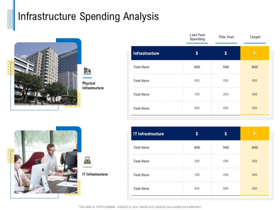 Fundamentals Of Business Organization Infrastructure Spending Analysis Ppt Infographic Template Guidelines PDF