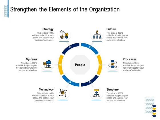 Fundamentals Of Business Organization Strengthen The Elements Of The Organization Elements PDF