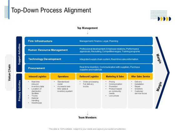 Fundamentals Of Business Organization Top Down Process Alignment Ppt Layouts Example Topics PDF