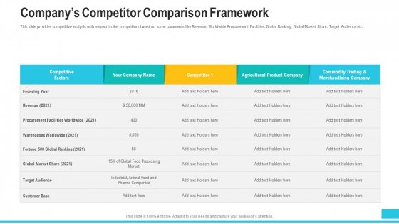 Funding Deck To Procure Funds From Public Enterprises Companys Competitor Comparison Framework Summary PDF
