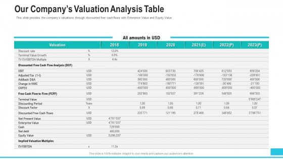Funding Deck To Procure Funds From Public Enterprises Our Companys Valuation Analysis Table Information PDF