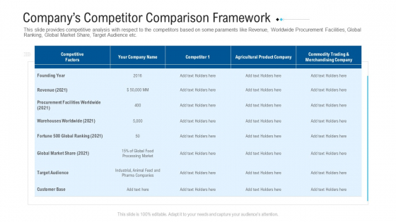 Funding Deck To Raise Grant Funds From Public Organizations Companys Competitor Comparison Framework Brochure PDF