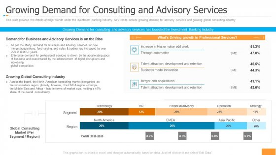Funding Pitch Book Outline Growing Demand For Consulting And Advisory Services Designs PDF