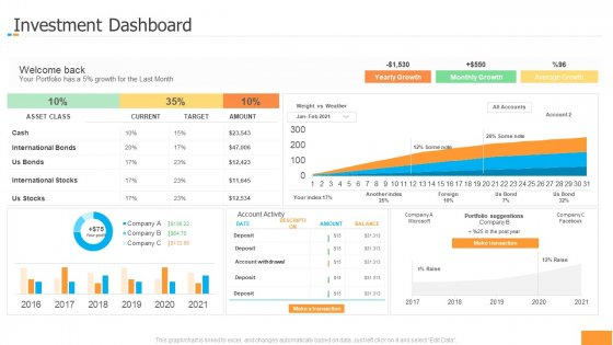 Funding Pitch Book Outline Investment Dashboard Ideas PDF