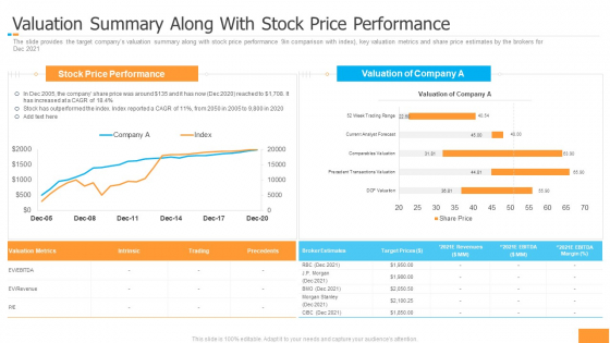 Funding Pitch Book Outline Valuation Summary Along With Stock Price Performance Ideas PDF