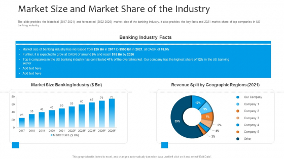 Funding Pitch To Raise Funds From PE Market Size And Market Share Of The Industry Background PDF