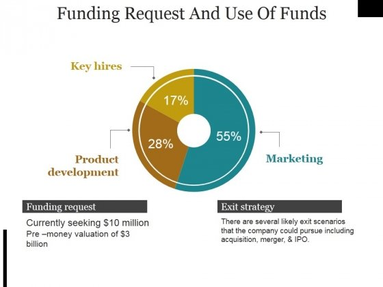 Funding Request And Use Of Funds Ppt PowerPoint Presentation Pictures Grid