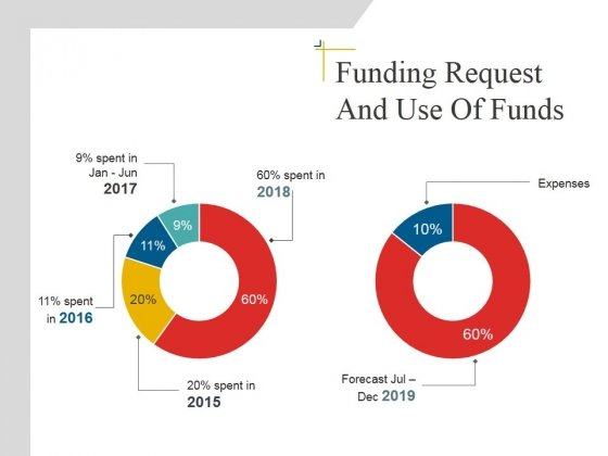 Funding Request And Use Of Funds Template 1 Ppt PowerPoint Presentation Infographics Sample