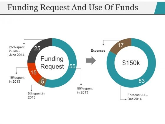 Funding Request And Use Of Funds Template 2 Ppt PowerPoint Presentation Outline Format
