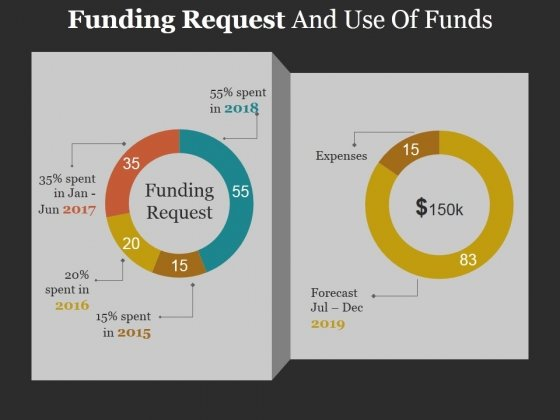 Funding Request And Use Of Funds Template Ppt PowerPoint Presentation Inspiration Graphic Images