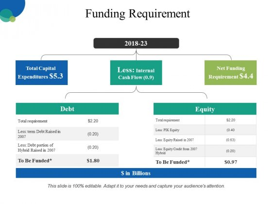 Funding Requirement Ppt PowerPoint Presentation Pictures Designs