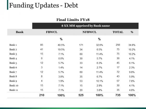 Funding Updates Debt Ppt PowerPoint Presentation Summary Pictures