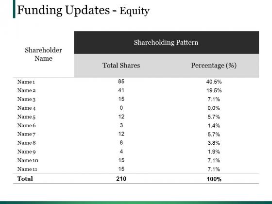 Funding Updates Equity Ppt PowerPoint Presentation Portfolio Graphics Template