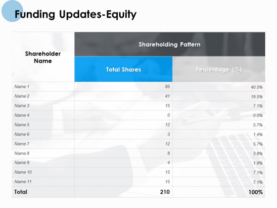 Funding Updates Equity Ppt PowerPoint Presentation Summary Show