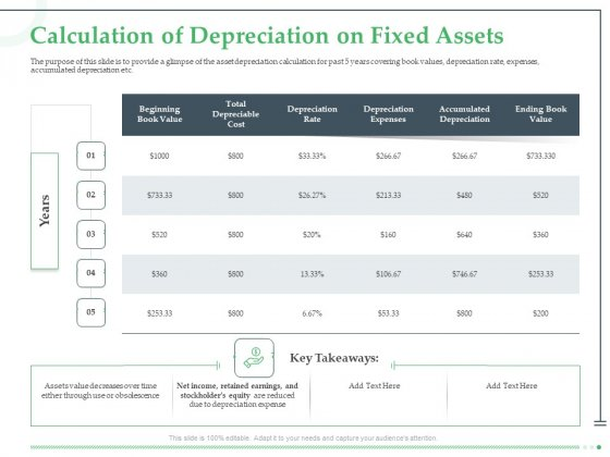 Funds Requisite Evaluation Calculation Of Depreciation On Fixed Assets Background PDF