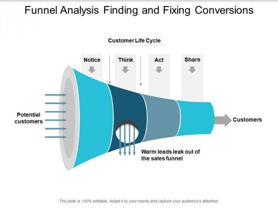 Funnel Analysis Finding And Fixing Conversions Ppt PowerPoint Presentation Infographic Template Good