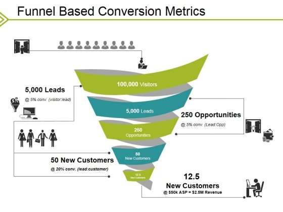 Funnel Based Conversion Metrics Ppt PowerPoint Presentation Infographics Slideshow